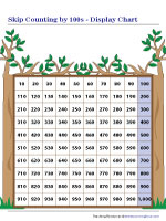 Skip Counting by 100s Display Chart