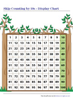 Skip Counting by 10s Display Chart