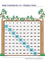 Skip Counting by 11s | Display Chart
