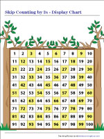 Skip counting by 3s | Display Chart