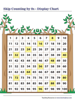Skip Counting by 8s | Display Chart